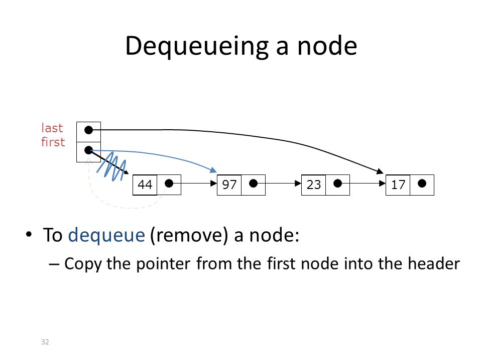 Dequeueing a node To dequeue (remove) a node: