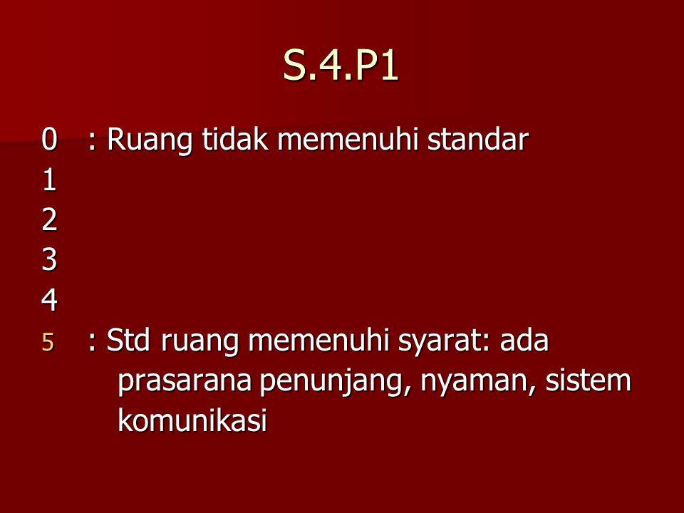 S.4.P1 0 : Ruang tidak memenuhi standar 1 2 3 4