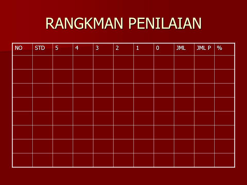 RANGKMAN PENILAIAN NO STD 5 4 3 2 1 JML JML P %