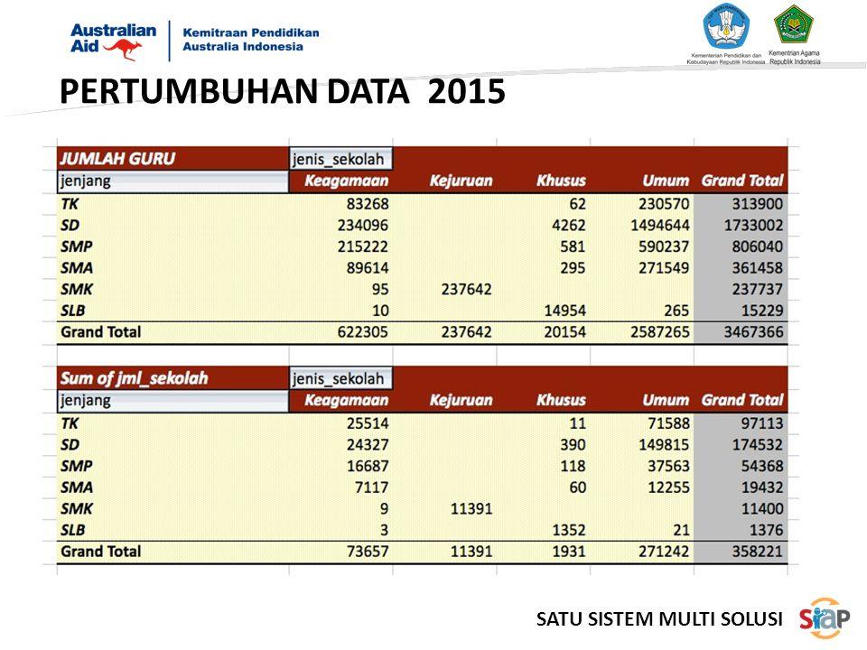 PERTUMBUHAN DATA 2015 SATU SISTEM MULTI SOLUSI