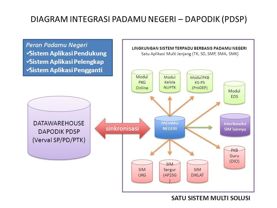 DIAGRAM INTEGRASI PADAMU NEGERI – DAPODIK (PDSP)