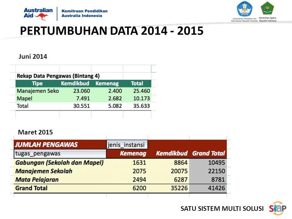 PERTUMBUHAN DATA 2014 - 2015 Juni 2014 Maret 2015