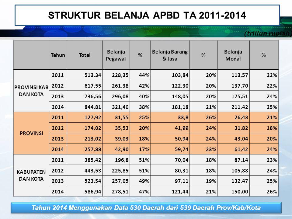 STRUKTUR BELANJA APBD TA 2011-2014
