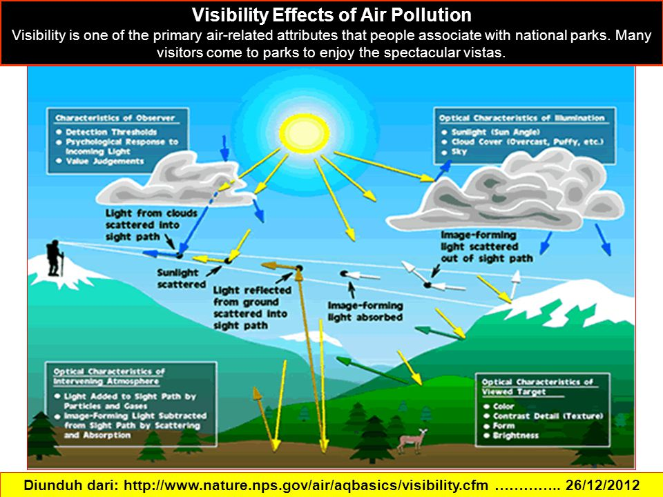 Visibility Effects of Air Pollution