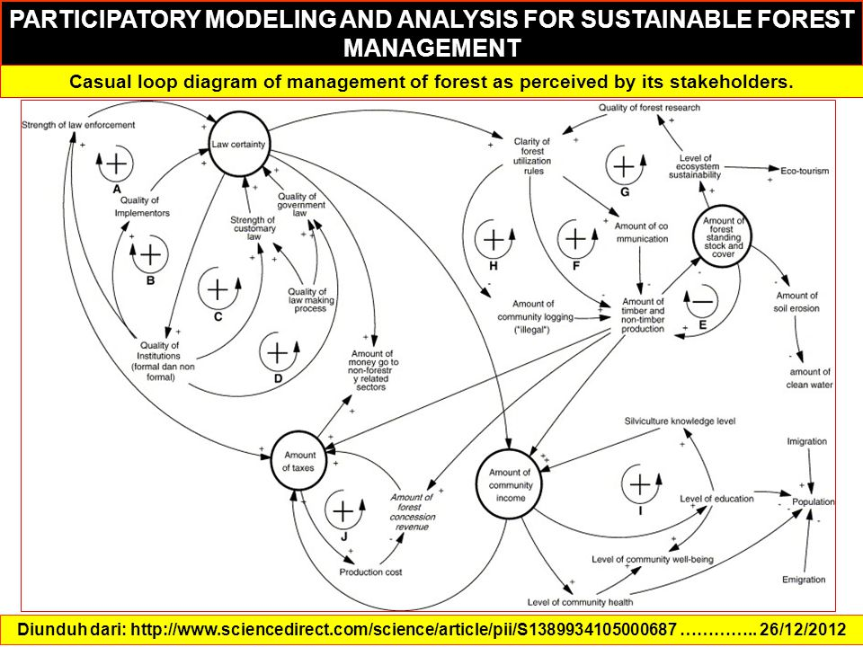 PARTICIPATORY MODELING AND ANALYSIS FOR SUSTAINABLE FOREST MANAGEMENT