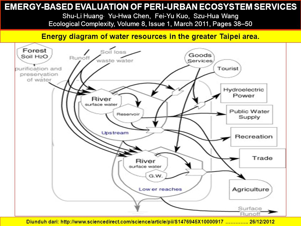 EMERGY-BASED EVALUATION OF PERI-URBAN ECOSYSTEM SERVICES