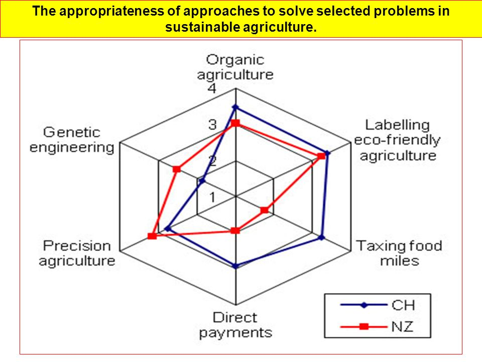 The appropriateness of approaches to solve selected problems in sustainable agriculture.