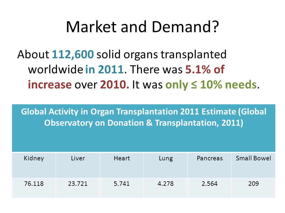 Market and Demand About 112,600 solid organs transplanted worldwide in 2011. There was 5.1% of increase over 2010. It was only ≤ 10% needs.