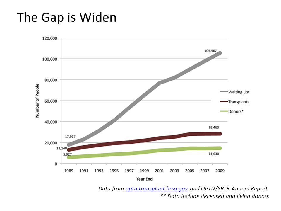 The Gap is Widen Data from optn.transplant.hrsa.gov and OPTN/SRTR Annual Report.