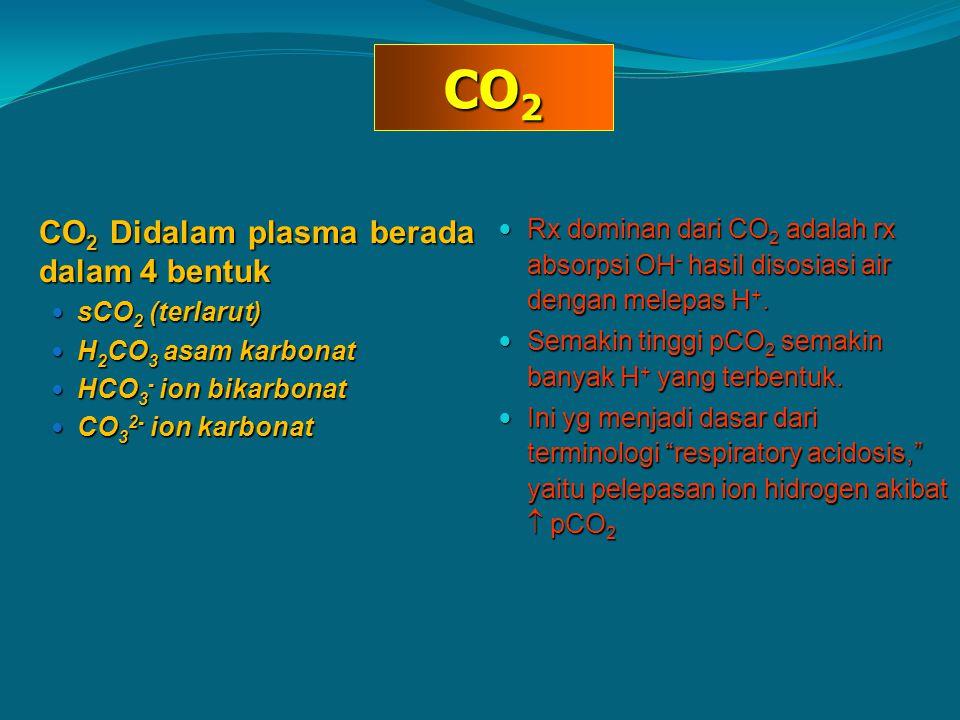 CO2 CO2 Didalam plasma berada dalam 4 bentuk