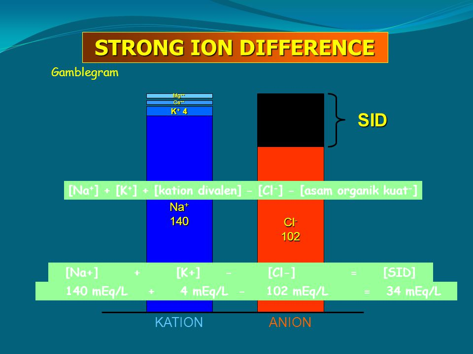 STRONG ION DIFFERENCE SID KATION ANION Gamblegram Na+ 140