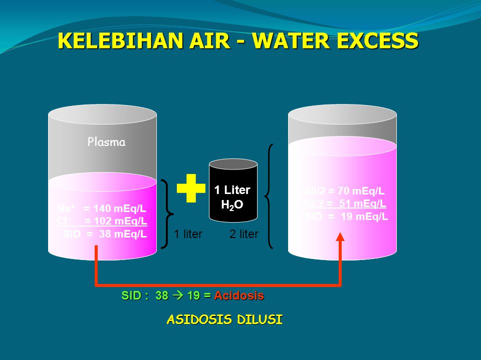 KELEBIHAN AIR - WATER EXCESS