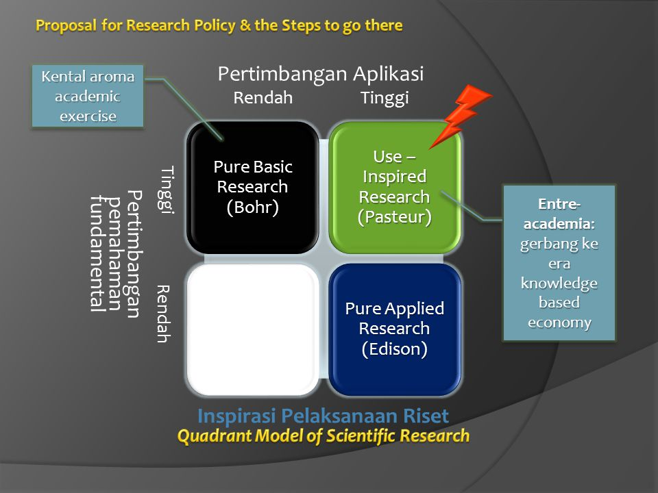 Quadrant Model of Scientific Research Inspirasi Pelaksanaan Riset