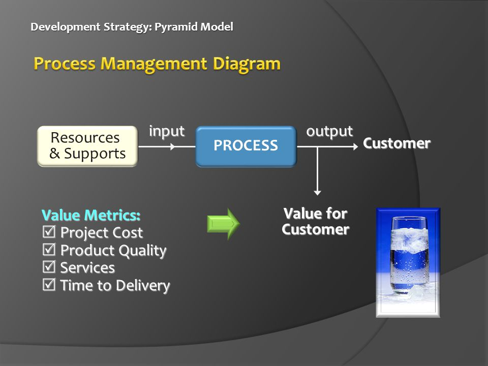 Process Management Diagram
