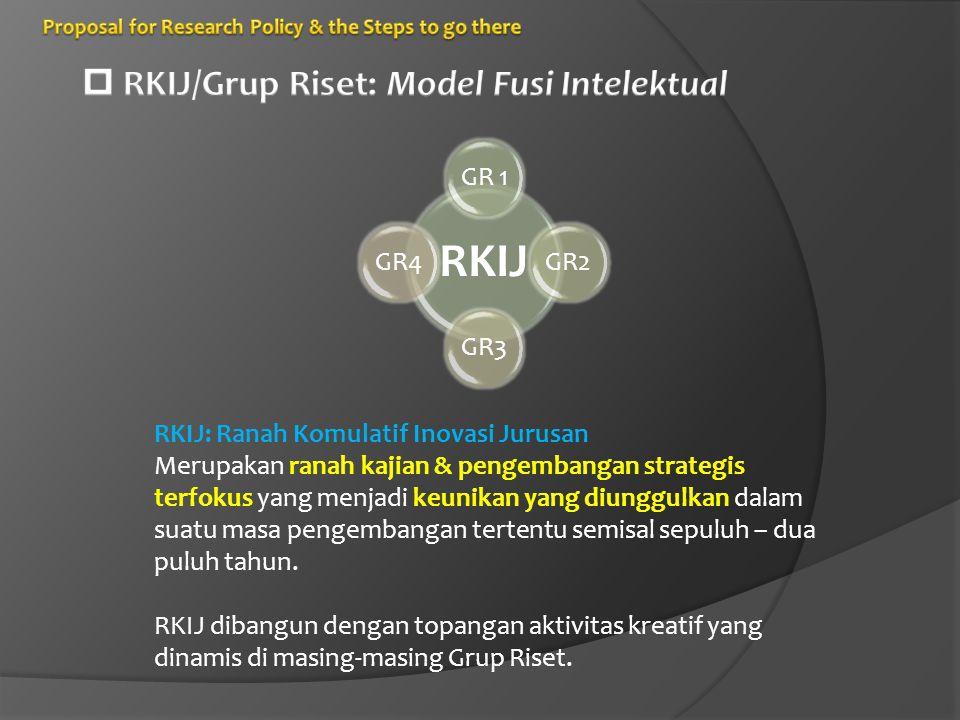 RKIJ  RKIJ/Grup Riset: Model Fusi Intelektual