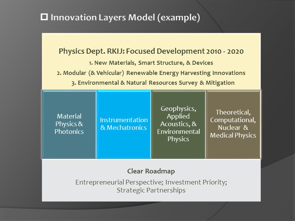  Innovation Layers Model (example)