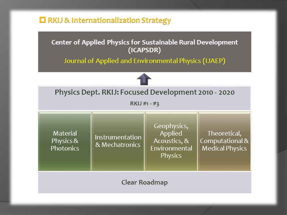 Center of Applied Physics for Sustainable Rural Development (ICAPSDR)