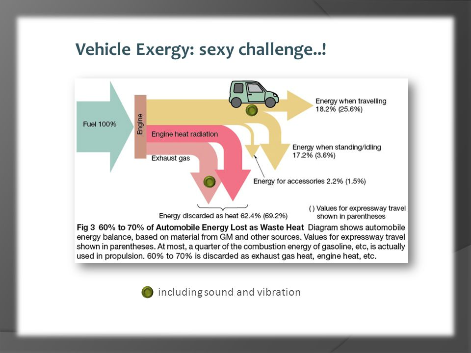 Vehicle Exergy: sexy challenge..!