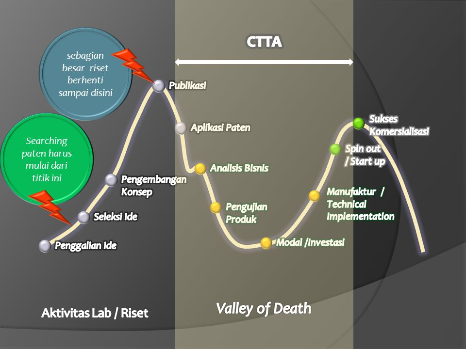 CTTA Valley of Death Aktivitas Lab / Riset