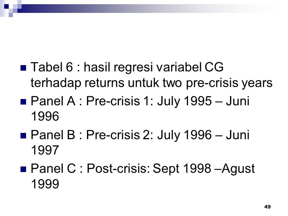 Tabel 6 : hasil regresi variabel CG terhadap returns untuk two pre-crisis years