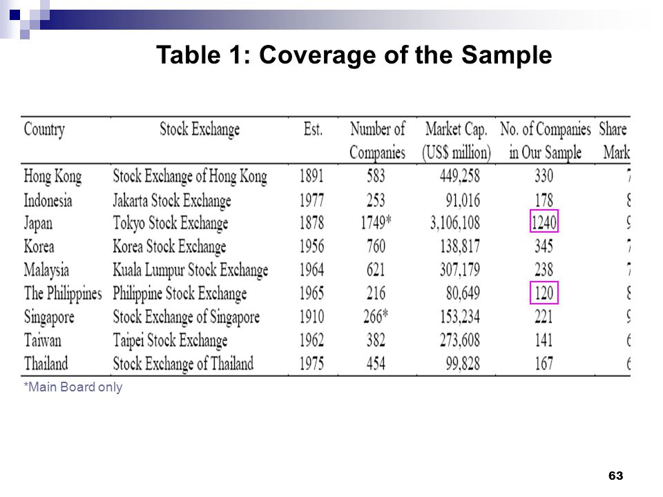 Table 1: Coverage of the Sample