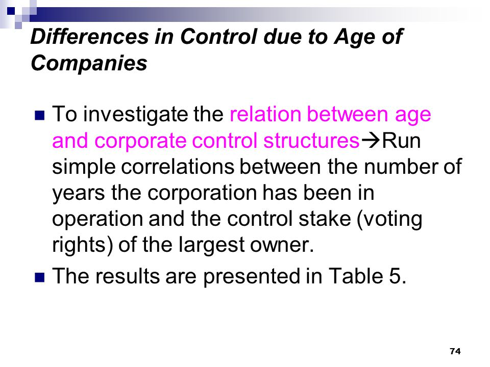 Differences in Control due to Age of Companies