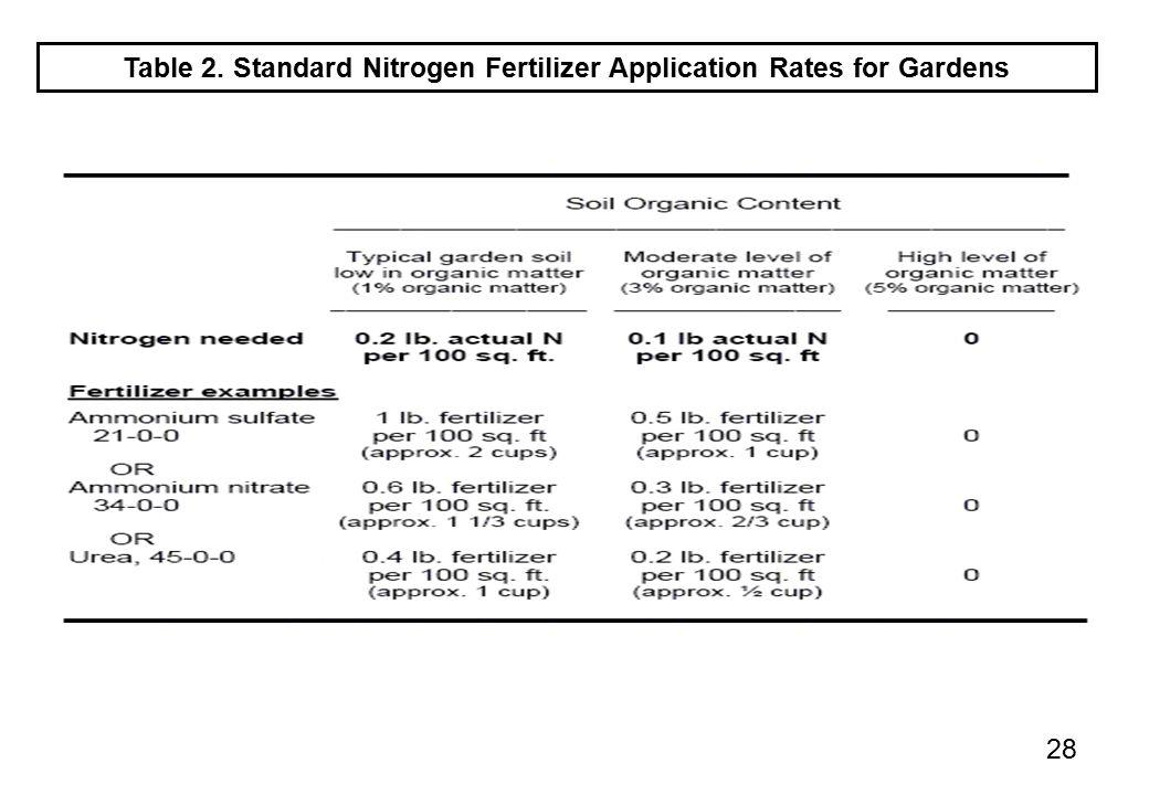 Table 2. Standard Nitrogen Fertilizer Application Rates for Gardens