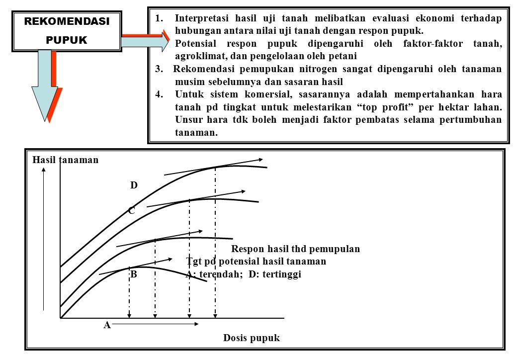 1. Interpretasi hasil uji tanah melibatkan evaluasi ekonomi terhadap hubungan antara nilai uji tanah dengan respon pupuk.