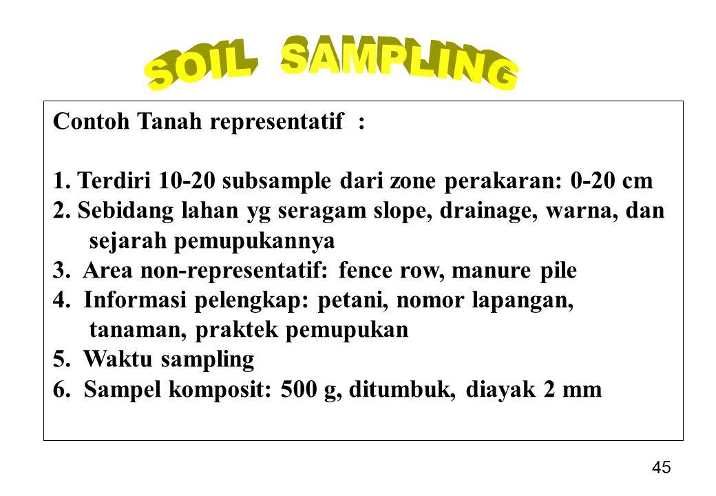 SOIL SAMPLING Contoh Tanah representatif :