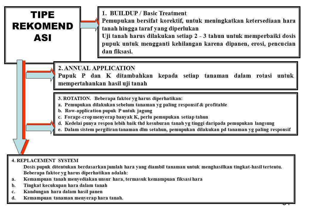 TIPE REKOMENDASI 1. BUILDUP / Basic Treatment