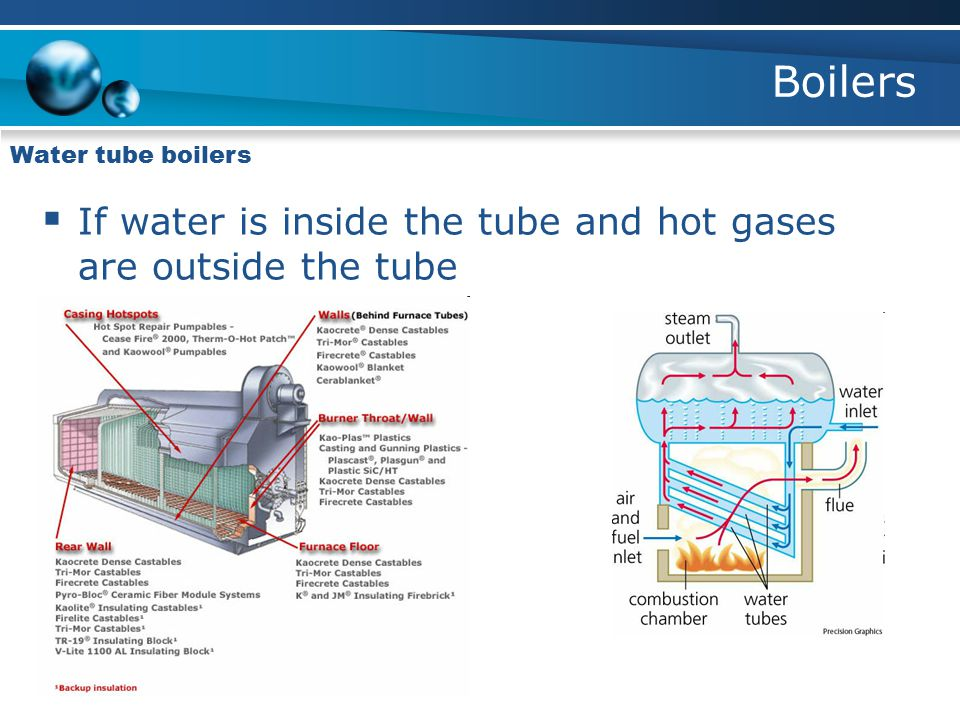 Boilers If water is inside the tube and hot gases are outside the tube