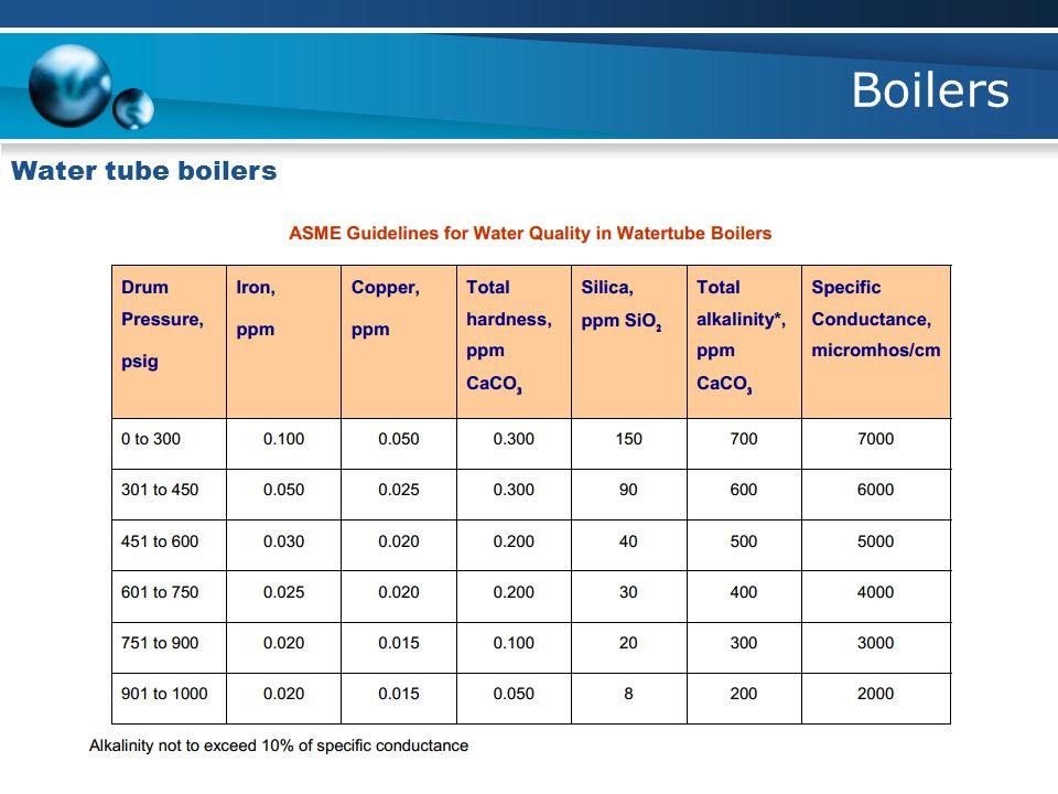 Boilers Water tube boilers