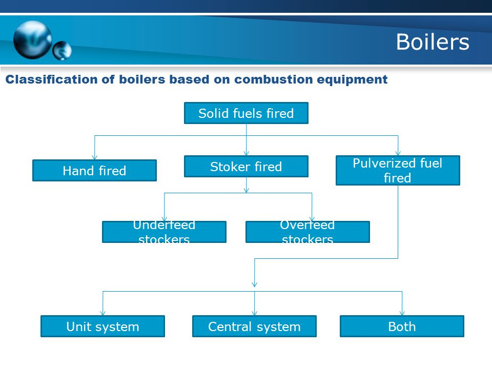 Boilers Classification of boilers based on combustion equipment