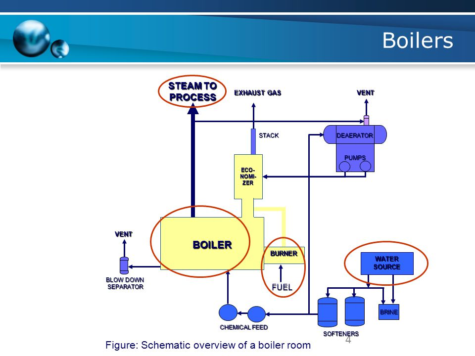 Boilers 4 BOILER Figure: Schematic overview of a boiler room