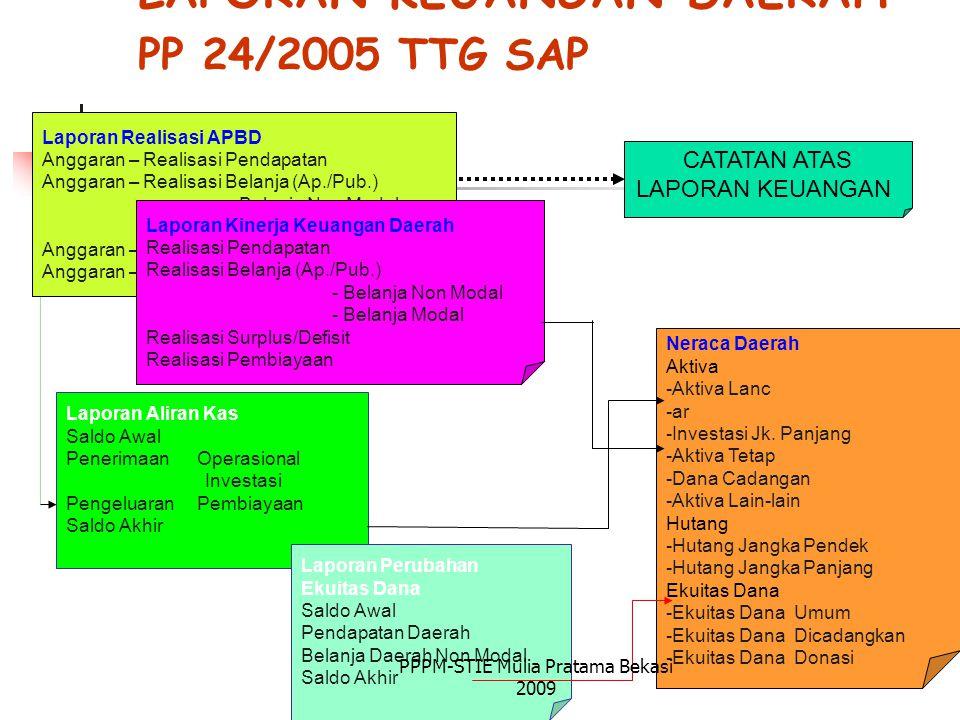 LAPORAN KEUANGAN DAERAH PP 24/2005 TTG SAP