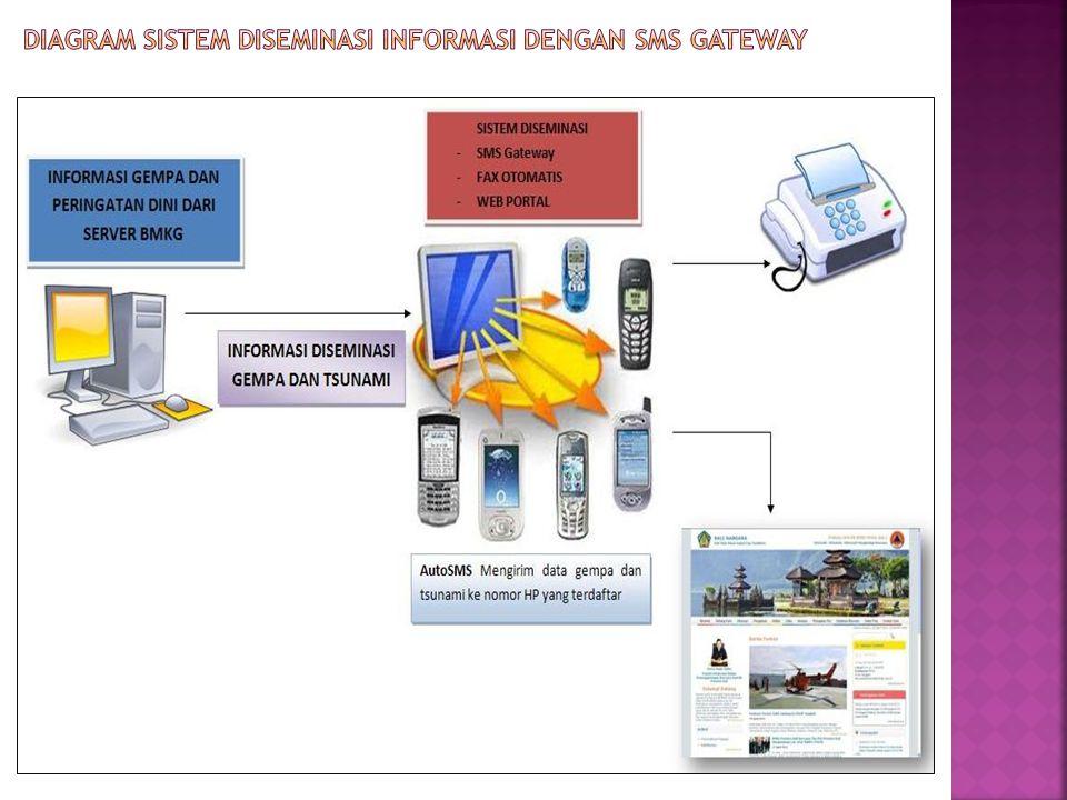 Diagram sistem diseminasi informasi dengan SMS GATEWAY