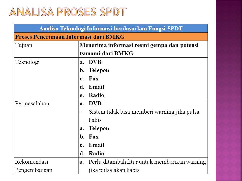 Analisa Teknologi Informasi berdasarkan Fungsi SPDT