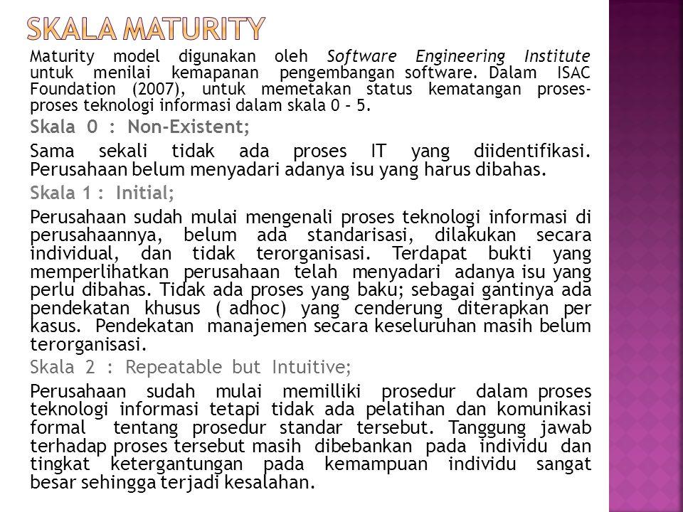 SKALA MaturITY Skala 0 : Non-Existent;