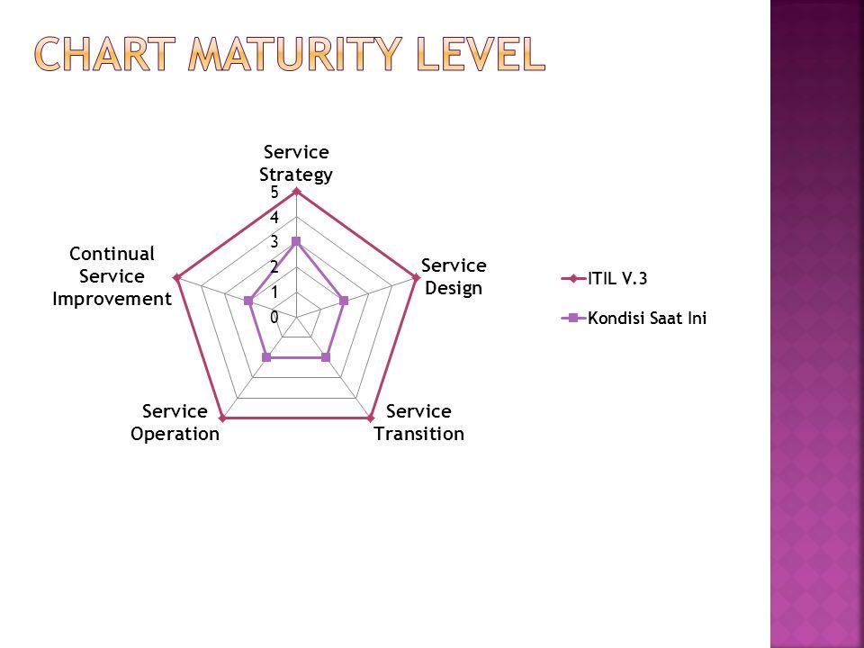 CHART MATURiTY LEVEL