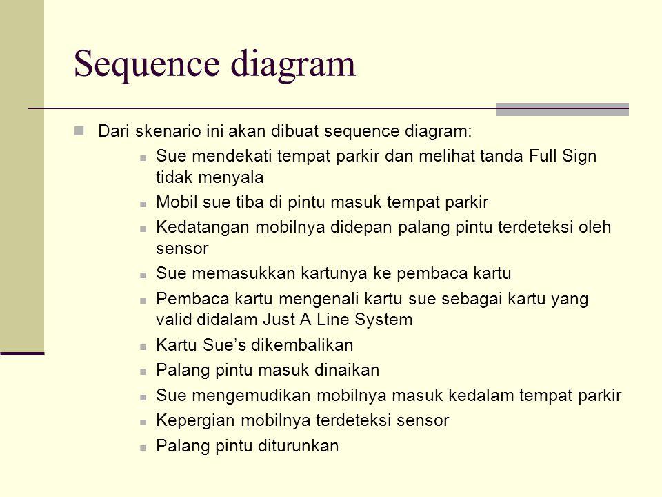 Sequence diagram Dari skenario ini akan dibuat sequence diagram: