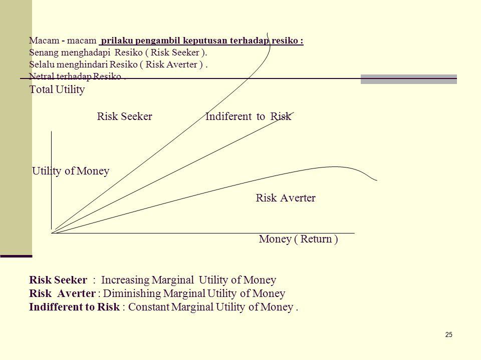 Macam - macam prilaku pengambil keputusan terhadap resiko : Senang menghadapi Resiko ( Risk Seeker ).