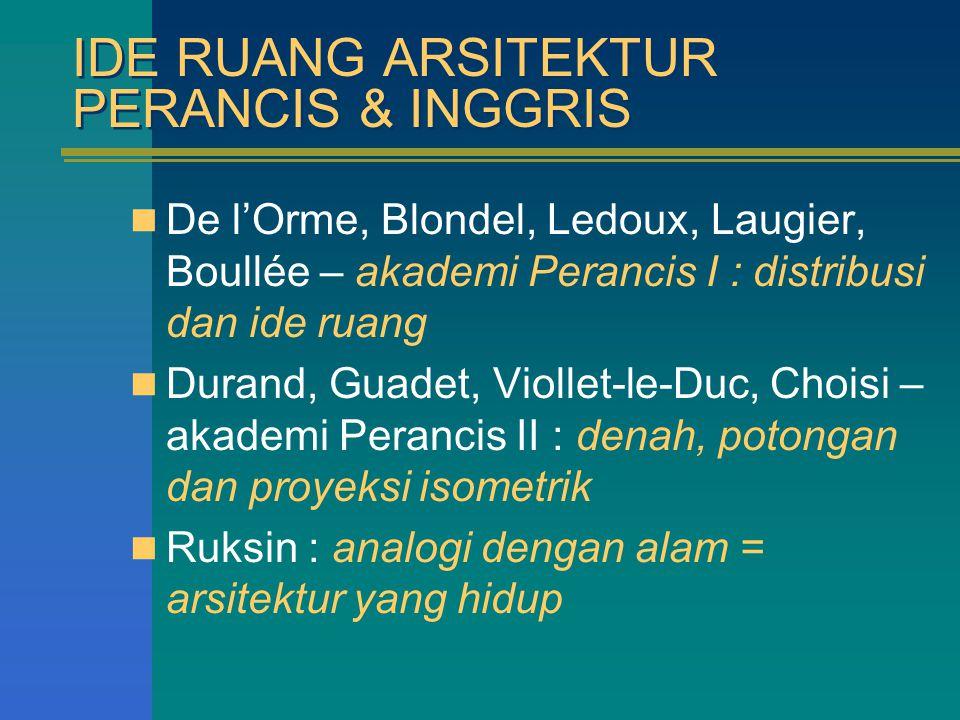 IDE RUANG ARSITEKTUR PERANCIS & INGGRIS