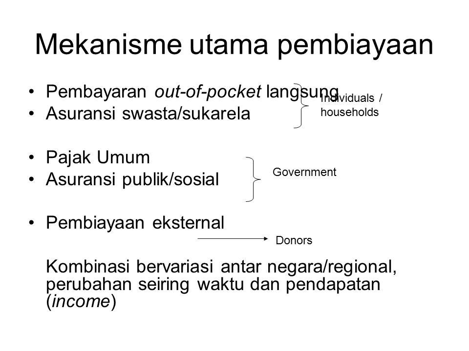 Mekanisme utama pembiayaan
