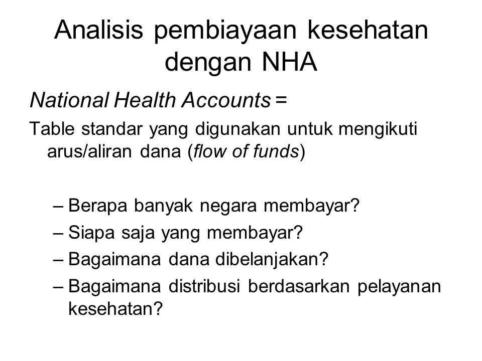 Analisis pembiayaan kesehatan dengan NHA