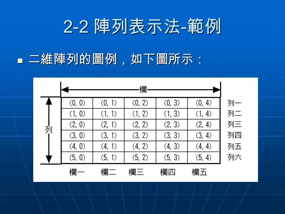 2-2 陣列表示法-範例 二維陣列的圖例,如下圖所示:
