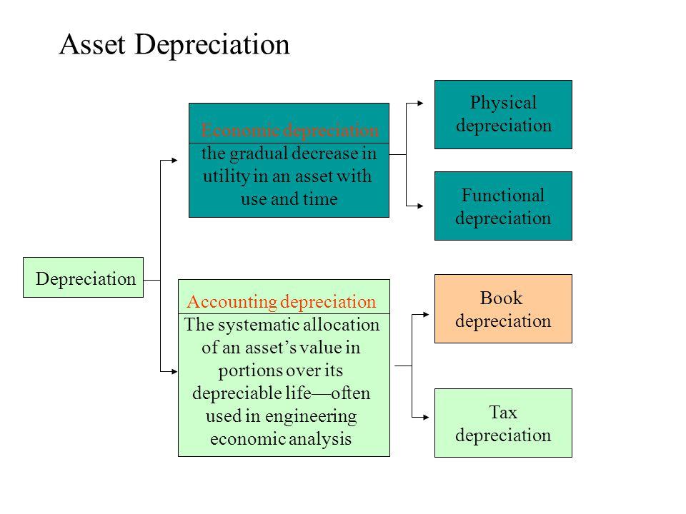 Asset Depreciation Physical depreciation Economic depreciation