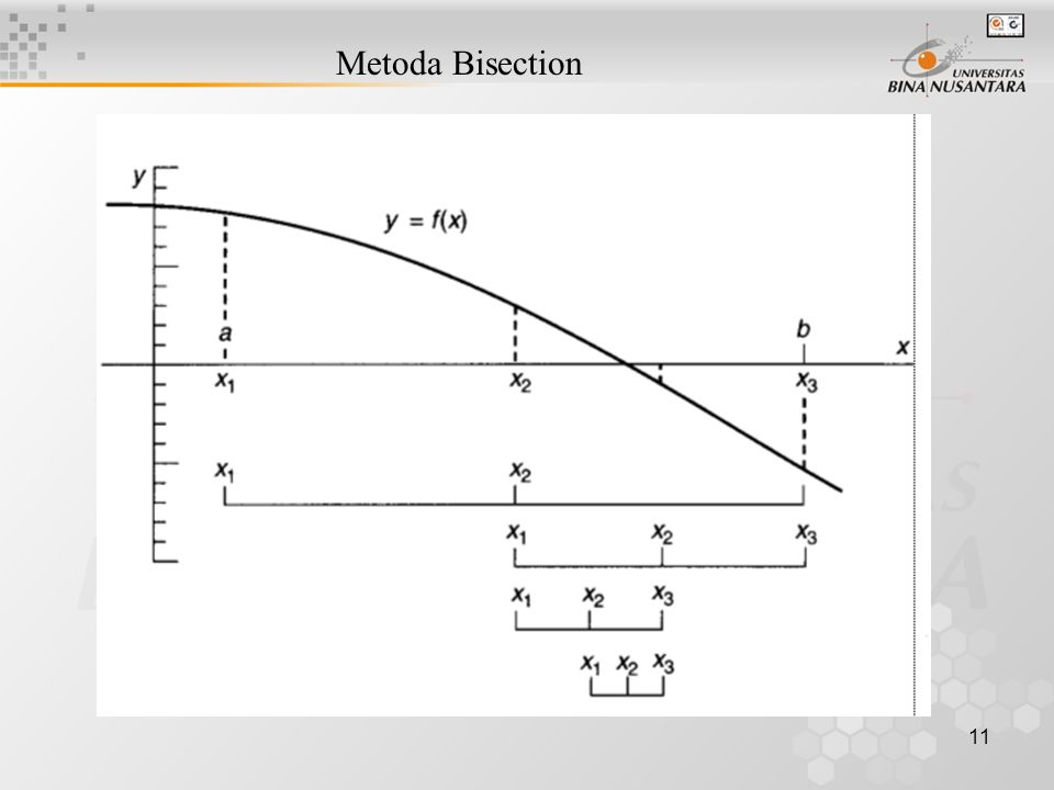 Metoda Bisection Metode Bisection