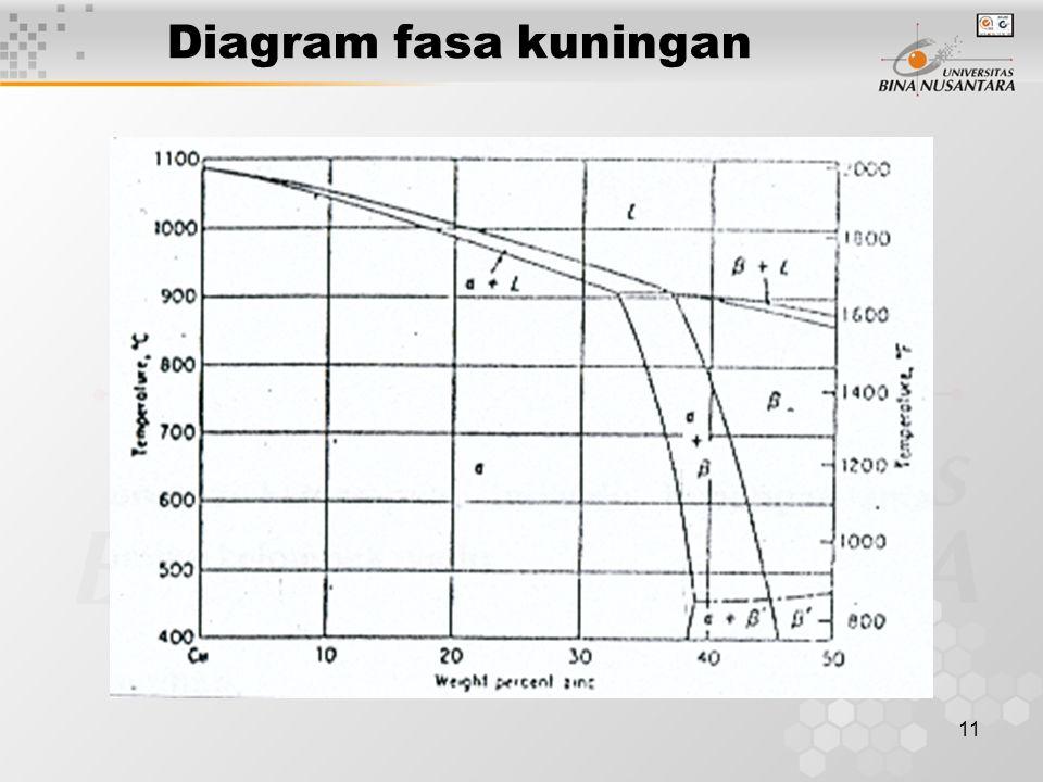 Diagram fasa kuningan