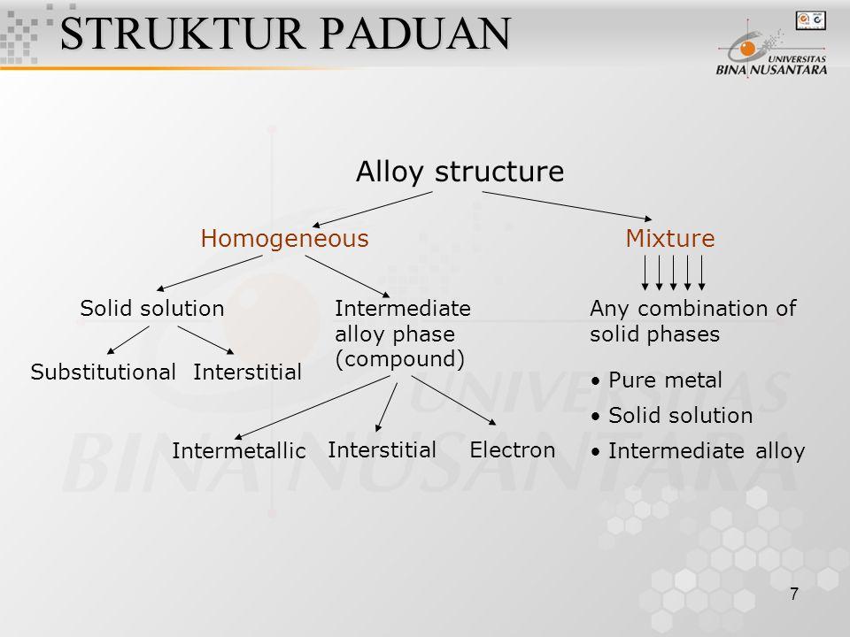 STRUKTUR PADUAN Alloy structure Homogeneous Mixture Substitutional