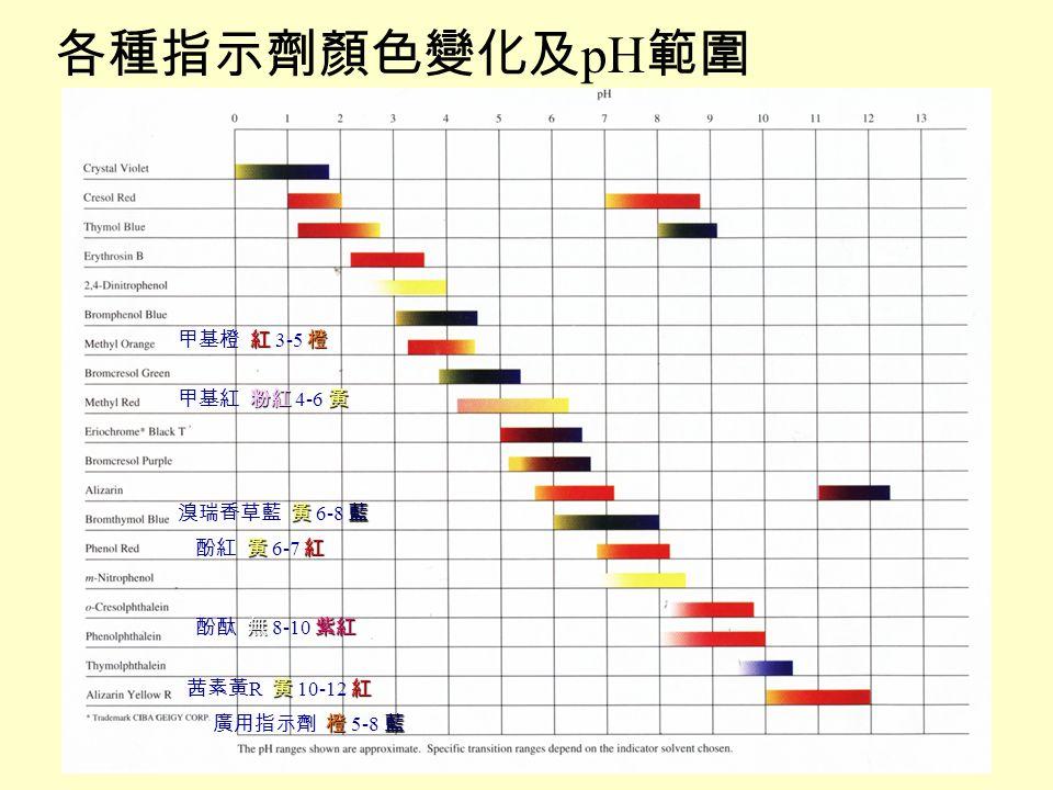 各種指示劑顏色變化及pH範圍 甲基橙 紅 3-5 橙 甲基紅 粉紅 4-6 黃 溴瑞香草藍 黃 6-8 藍 酚紅 黃 6-7 紅